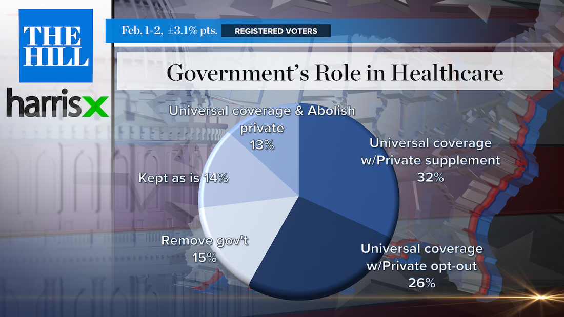 Poll: Most Americans Want Universal Healthcare, But Don't Want to Abolish Private Insurance